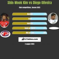 Shin-Wook Kim vs Diego Oliveira h2h player stats