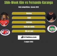 Shin-Wook Kim vs Fernando Karanga h2h player stats