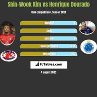 Shin-Wook Kim vs Henrique Dourado h2h player stats