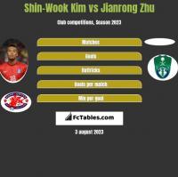 Shin-Wook Kim vs Jianrong Zhu h2h player stats