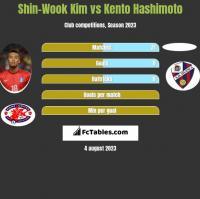 Shin-Wook Kim vs Kento Hashimoto h2h player stats
