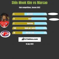 Shin-Wook Kim vs Marcao h2h player stats