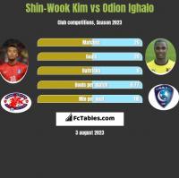 Shin-Wook Kim vs Odion Ighalo h2h player stats