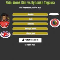 Shin-Wook Kim vs Kyosuke Tagawa h2h player stats