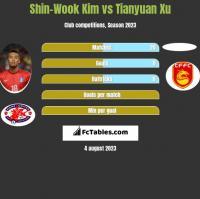 Shin-Wook Kim vs Tianyuan Xu h2h player stats