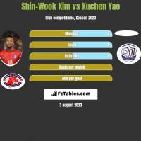 Shin-Wook Kim vs Xuchen Yao h2h player stats