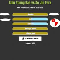 Shin-Young Bae vs Se-Jin Park h2h player stats