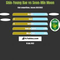 Shin-Young Bae vs Seon-Min Moon h2h player stats