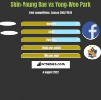 Shin-Young Bae vs Yong-Woo Park h2h player stats