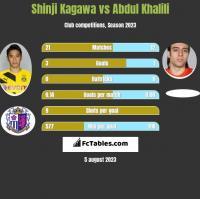 Shinji Kagawa vs Abdul Khalili h2h player stats