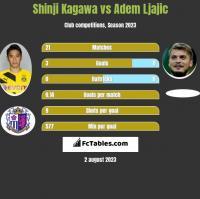 Shinji Kagawa vs Adem Ljajic h2h player stats