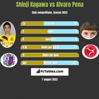 Shinji Kagawa vs Alvaro Pena h2h player stats
