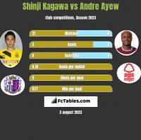 Shinji Kagawa vs Andre Ayew h2h player stats