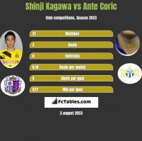 Shinji Kagawa vs Ante Corić h2h player stats