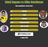 Shinji Kagawa vs Atiba Hutchinson h2h player stats