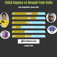 Shinji Kagawa vs Bengali-Fode Koita h2h player stats
