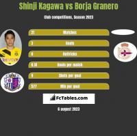 Shinji Kagawa vs Borja Granero h2h player stats