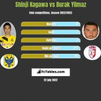 Shinji Kagawa vs Burak Yilmaz h2h player stats