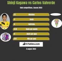 Shinji Kagawa vs Carlos Valverde h2h player stats