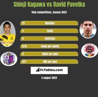 Shinji Kagawa vs David Pavelka h2h player stats