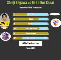 Shinji Kagawa vs De La Hoz Cesar h2h player stats