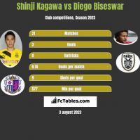 Shinji Kagawa vs Diego Biseswar h2h player stats