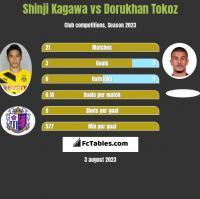 Shinji Kagawa vs Dorukhan Tokoz h2h player stats