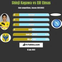 Shinji Kagawa vs Elif Elmas h2h player stats