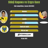 Shinji Kagawa vs Ergys Kace h2h player stats