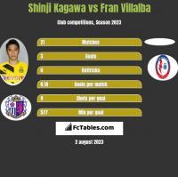 Shinji Kagawa vs Fran Villalba h2h player stats
