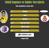 Shinji Kagawa vs Galder Cerrajeria h2h player stats
