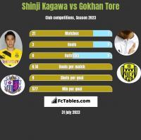 Shinji Kagawa vs Gokhan Tore h2h player stats