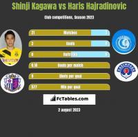 Shinji Kagawa vs Haris Hajradinovic h2h player stats