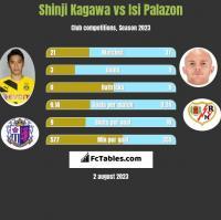 Shinji Kagawa vs Isi Palazon h2h player stats