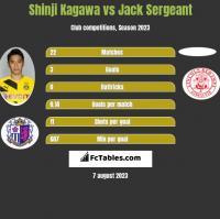 Shinji Kagawa vs Jack Sergeant h2h player stats