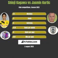 Shinji Kagawa vs Jasmin Kurtic h2h player stats