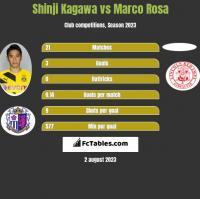 Shinji Kagawa vs Marco Rosa h2h player stats