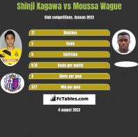Shinji Kagawa vs Moussa Wague h2h player stats