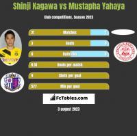 Shinji Kagawa vs Mustapha Yahaya h2h player stats