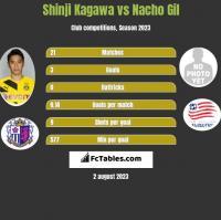 Shinji Kagawa vs Nacho Gil h2h player stats