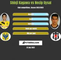 Shinji Kagawa vs Necip Uysal h2h player stats