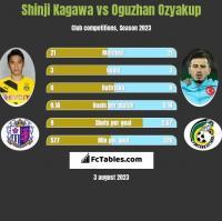 Shinji Kagawa vs Oguzhan Ozyakup h2h player stats