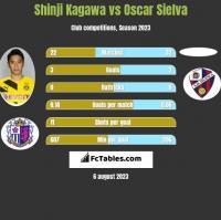 Shinji Kagawa vs Oscar Sielva h2h player stats