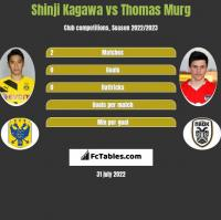 Shinji Kagawa vs Thomas Murg h2h player stats