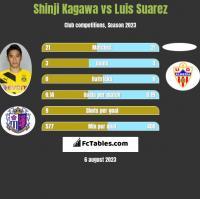 Shinji Kagawa vs Luis Suarez h2h player stats