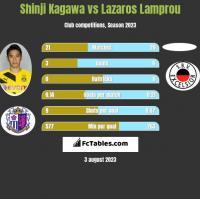 Shinji Kagawa vs Lazaros Lamprou h2h player stats