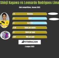 Shinji Kagawa vs Leonardo Rodrigues Lima h2h player stats