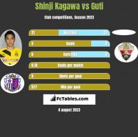 Shinji Kagawa vs Guti h2h player stats