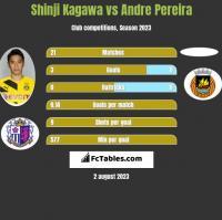 Shinji Kagawa vs Andre Pereira h2h player stats