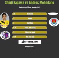 Shinji Kagawa vs Andres Mohedano h2h player stats